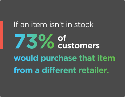 Fact about customer behavior